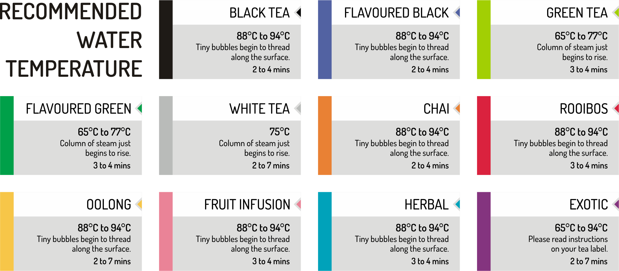 Tea Brewing Guide with temperatures